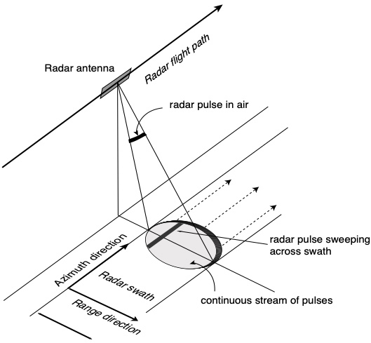 Radar in motion diagram
